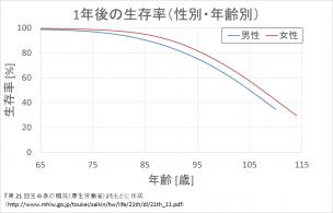 1年後の生存率(性別・年齢別)